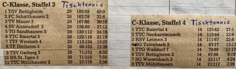 Tabellenstände 1981